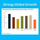African Growth Creates Opportunity for VoIP Service Providers